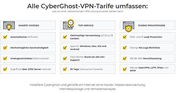 CyberGhost Geld-zurück-Garantie