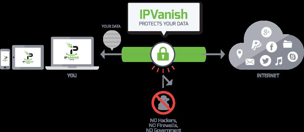 How it works IPVanish